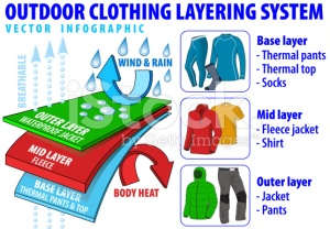 stock-illustration-56439936-vector-outdoor-clothing-layering-system-infographic